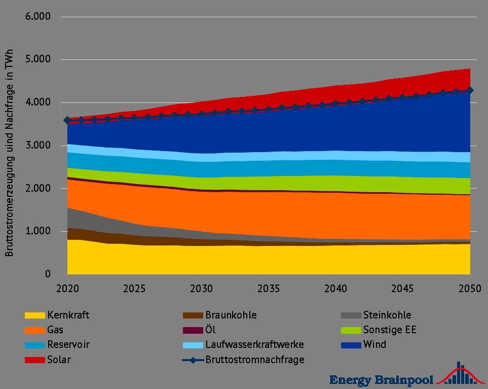 """Bruttostromerzeugung und -nachfrage nach Energieträgern EU-28 (zzgl. NO und CH), Quelle: Energy Brainpool, """"Energy, transport and GHG emissions Trends to 2050 – Reference Scenario 2016"""""""