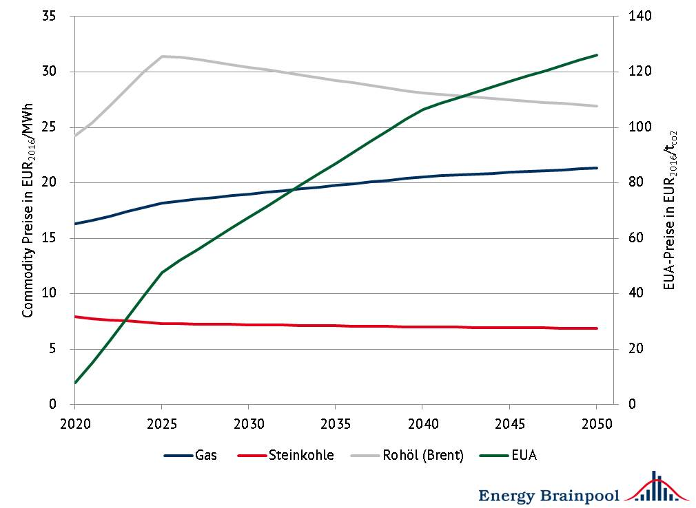 "Commodity-Preise, Quelle: World Energy Outlook 2017 (""Sustainable Development"") und eigene Berechnungen Energy Brainpool"