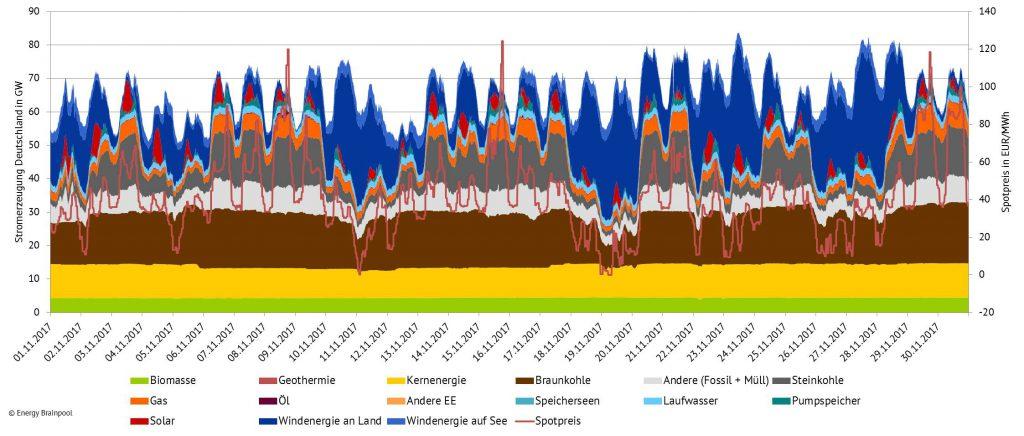 Stromerzeugung und Spotpreise im Oktober 2017 in Deutschland, (Quelle: Energy Brainpool)