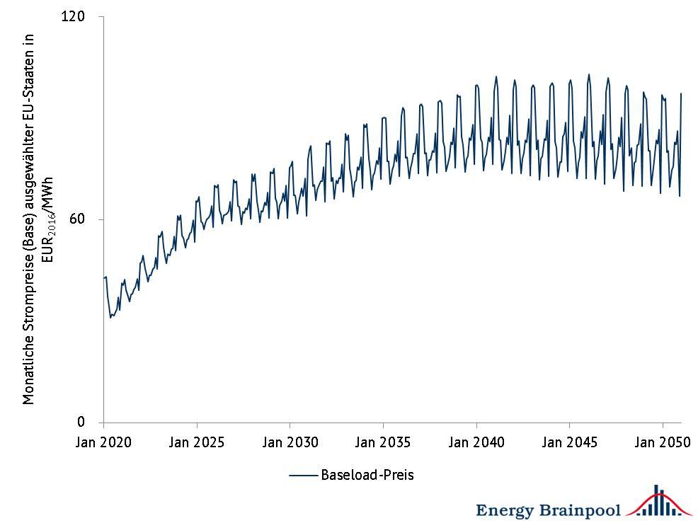 Abbildung 5: monatliche Baseload-Preise ausgewählter EU-Staaten im Durchschnitt, Quelle: Energy Brainpool