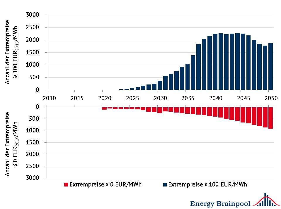 Anzahl positiver und negativer Extrempreise im Durchschnitt ausgewählter EU-Staaten, Quelle: Energy Brainpool