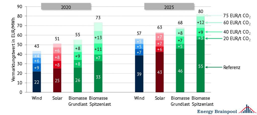 Jahresdurchschnittliche Vermarktungswerte von Wind- und Solaranlagen in Abhängigkeit der angenommenen CO2-Steuer, (Annahme für Spitzenlastvermarktung: die Biomasseanlagen fahren in der Hälfte der Jahresstunden mit den höheren Strompreisen [Quelle: eigene Berechnung im April 2017]