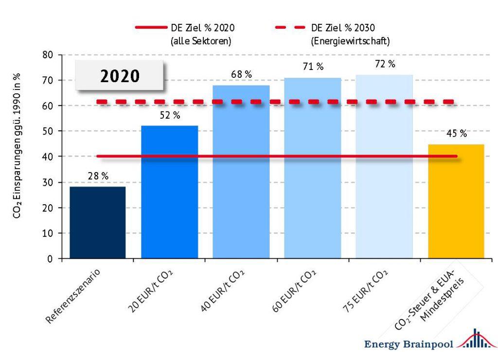 Vergleich der CO2-Emissionseinsparungen des deutschen Kraftwerkparks im Jahr 2020 gegenüber 1990 in den verschiedenen Szenarien, die horizontalen Linien kennzeichnen die nationalen Klimaziele für 2020 und 2030 (Quelle: Energy Brainpool)