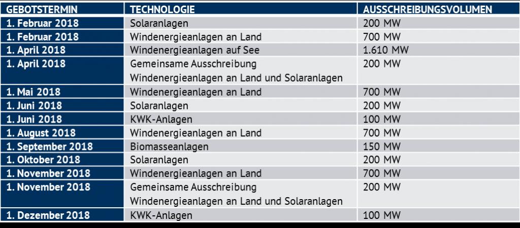 Ausschreibungstermine für erneuerbare Energie- und KWK-Anlagen im Jahr 2018