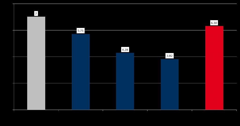 图表 1:2017年与2018年陆上风电投标最高值