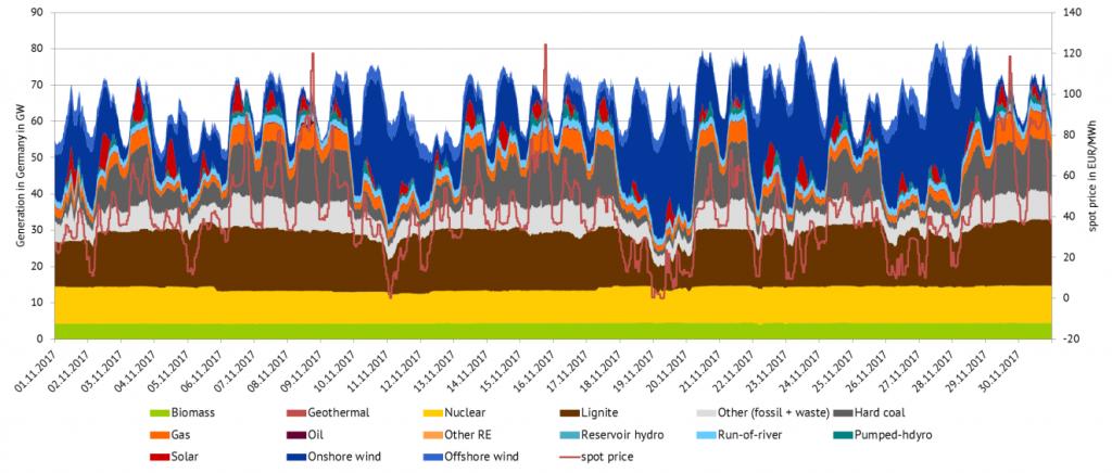 图表 3:2017年10月德国产电量和电价现货走势图(来源:Energy Brainpool)
