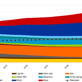 Installed generation capacities in EU-28 (plus NO and CH) by energy sources; Source: Energy Brainpool,