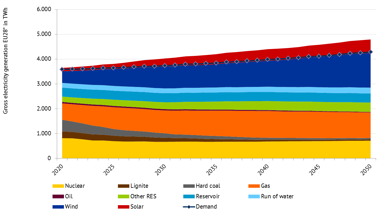 Figure 2: Gross electricity production of generation technologies in TWh, source: Energy Brainpool