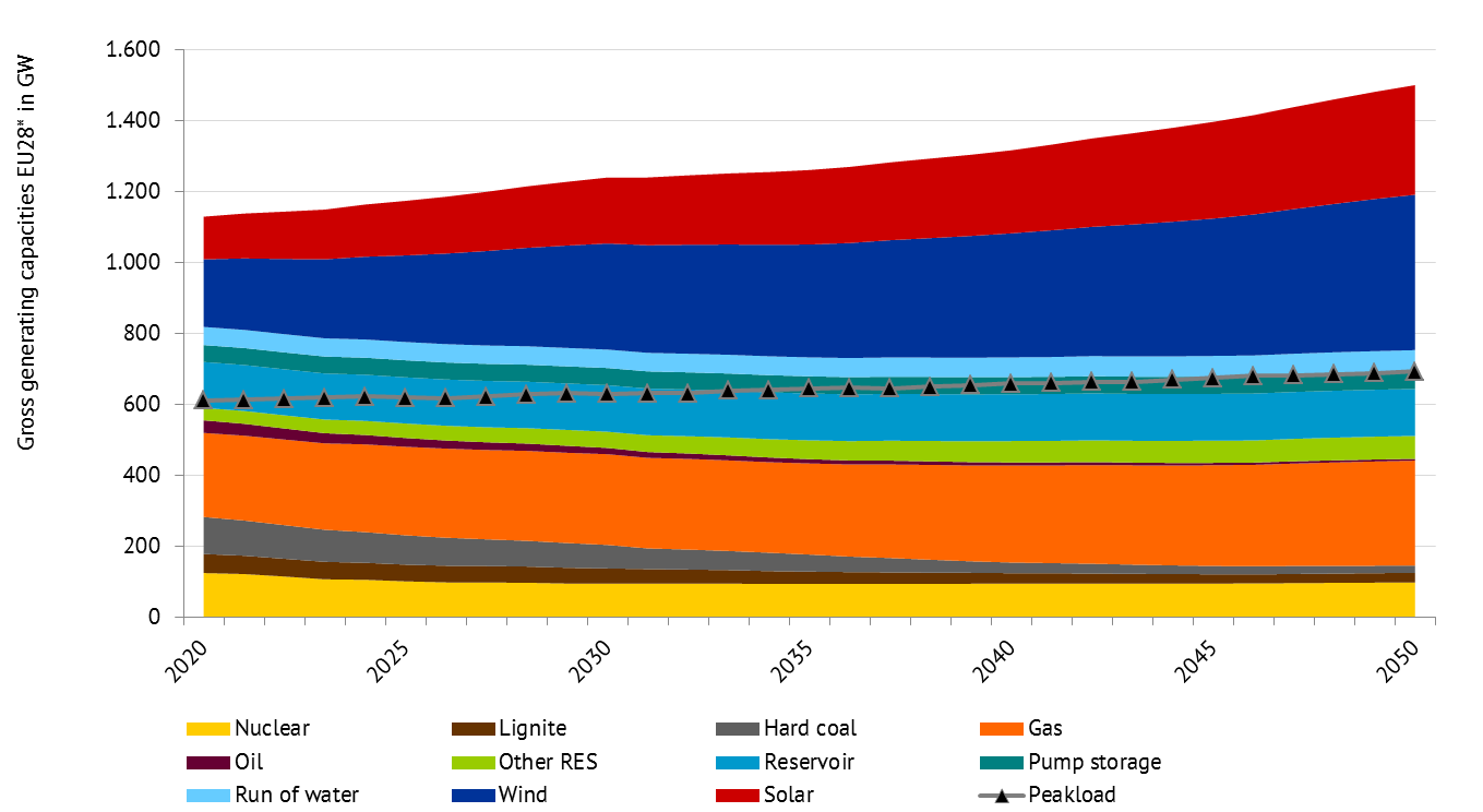 Figure 1: Gross generation capacities in GW, source: Energy Brainpool [1]
