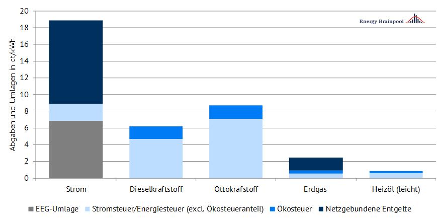 Abbildung 4: Abgaben- und Umlagenbelastung verschiedener Energieträger in Deutschland (Stand Dez 2017), Quelle: Energy Brainpool