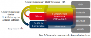 Definition von Sektorkopplung (Quelle: Energy Brainpool)