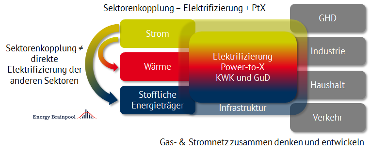 Abbildung 1: Definition der Sektorkopplung, Quelle: Energy Brainpool