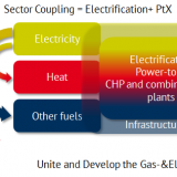 Figure 2: Definition of sector coupling (Source: Energy Brainpool)