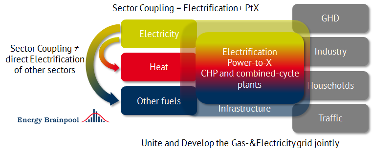 Figure 1: Definition of sector coupling