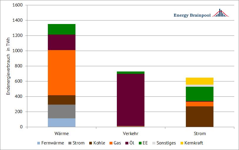 Abbildung 2: Endenergieverbrauch in den Sektoren Wärme, Verkehr und Strom nach Energieträgern für Deutschland in 2015 (Datenquelle: BMWi)