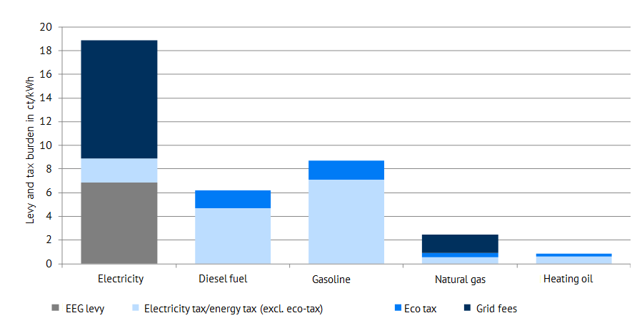 Figure 4: Levy and tax burden of different energy carriers in Germany (Dec 2017)