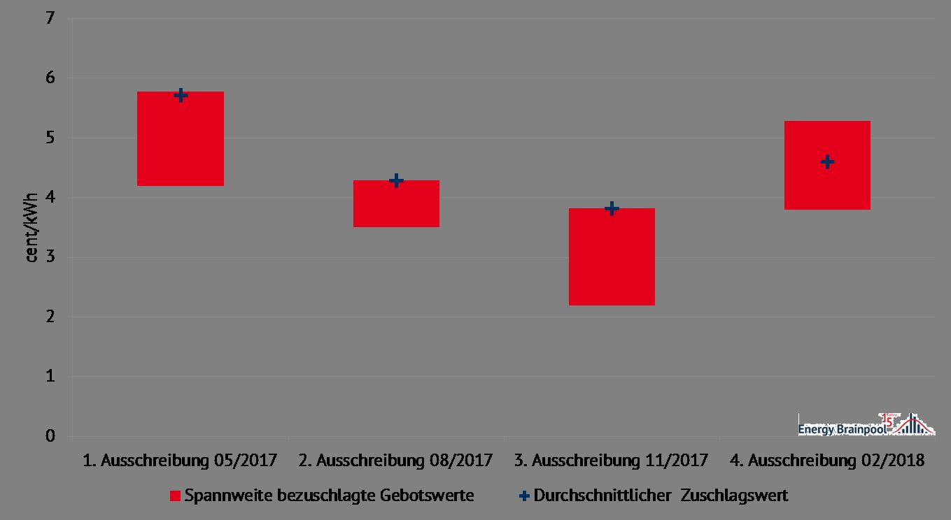 Abbildung 1: Ergebnisse der vier Ausschreibungen für Wind an Land (Quelle: Energy Brainpool)