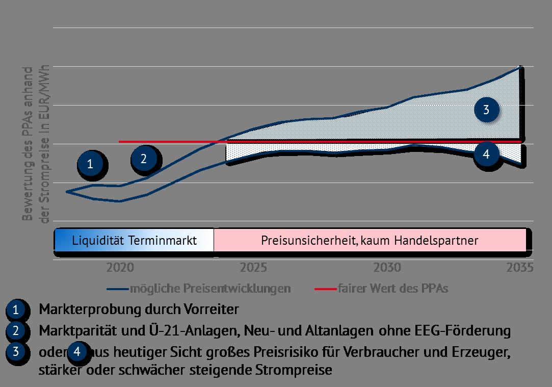Abbildung 1: Künftige Entwicklungen von PPAs aus der Sicht von Energy Brainpool