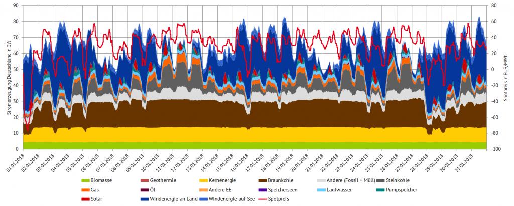 Abbildung 2: Stromerzeugung und Spotpreise im Januar 2018 in Deutschland