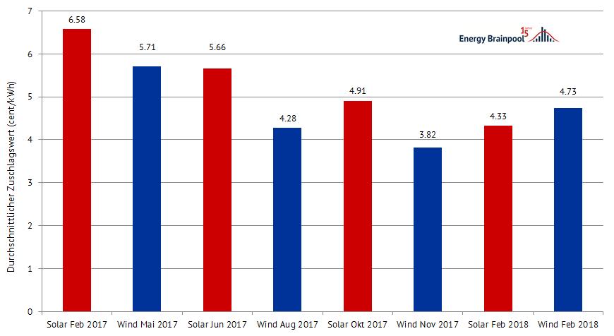 Ergebnisse der Ausschreibungen für Wind und PV in Deutschland seit 2017