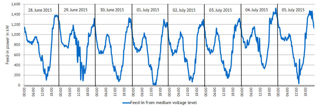 Electricity flow from the medium voltage level to the low voltage level of the EWS in one week of summer 2015.