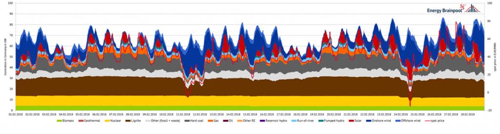 图4:2018年2月德国的发电和电力现货价格(来源:Energy Brainpool)