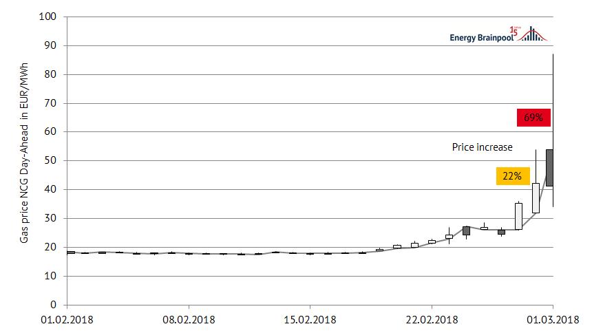 图3:2018年2月NCG市场天然气的供应价格发展情况(数据来源:Montel)