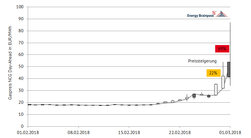 Preisverlauf für die Day-Ahead-Lieferung von Gas im Marktgebiet NCG im Februar 2018, (Datenquelle: Montel)