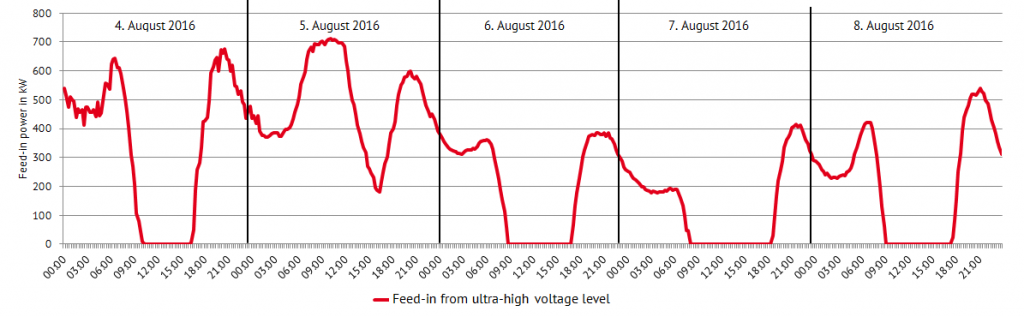 Electricity flow from the ultra-high voltage level to distribution grid of Lechwerke in five days of summer 2016.