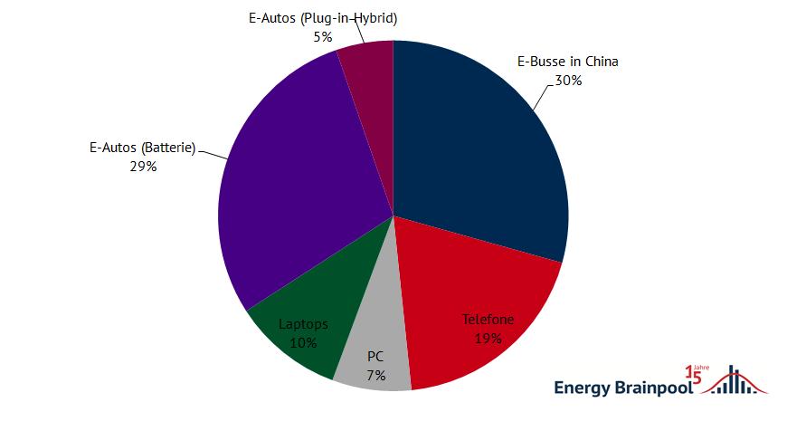 Anteil verschiedener Technologien am Verbrauch von Lithium-Ionen-Batterien