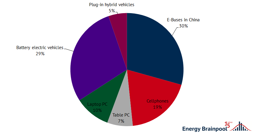 Share of different technologies in lithium-battery usage