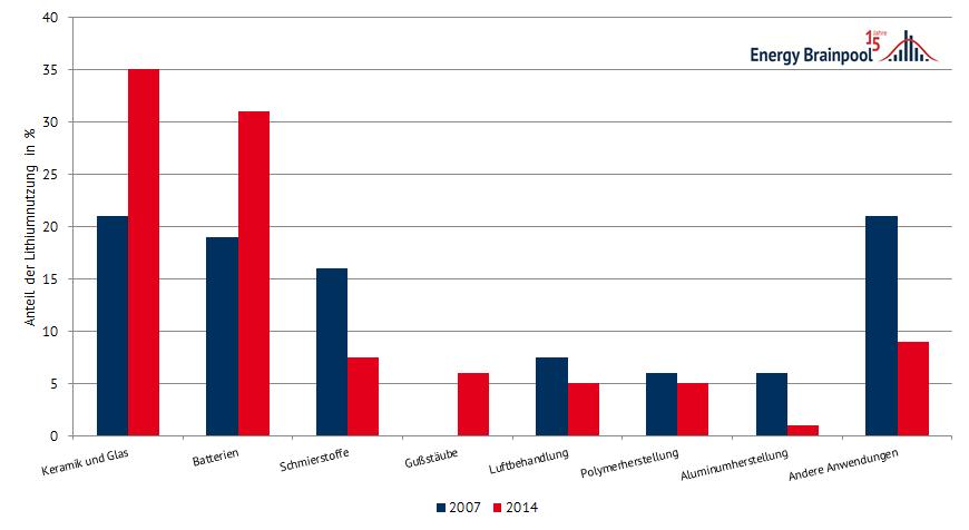 Anteil des Lithiumverbrauchs nach technologischen Anwendungen