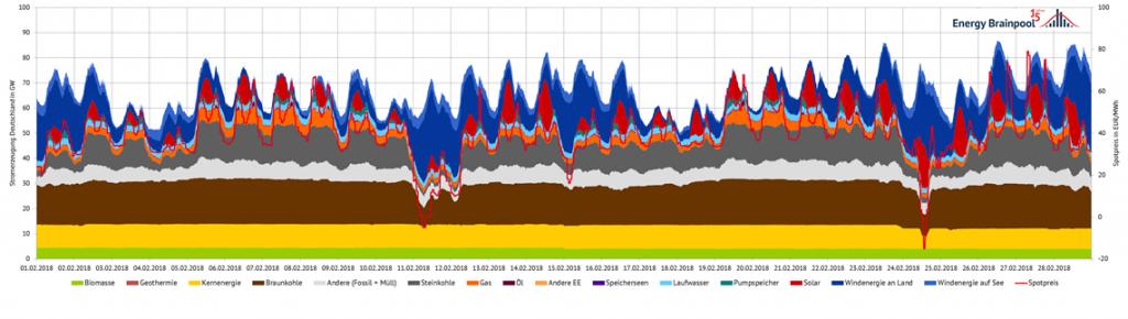 Stromerzeugung und Spotpreise im Februar 2018 in Deutschland, (Quelle: Energy Brainpool)