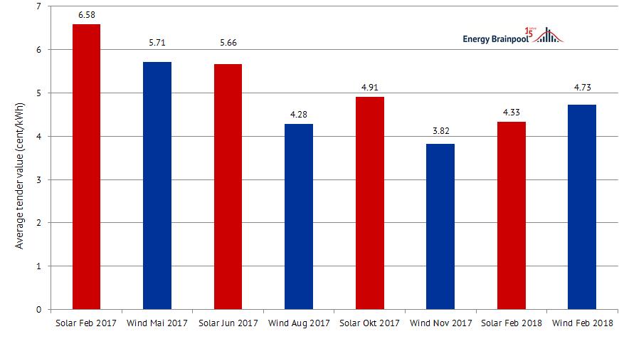 图1:自2017年以来德国风电和光伏招标的结果