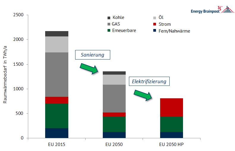 Europäischer Raumwärmebedarf der Haushalte in 2015 in einem Sanierungsszenario und einem zusätzlichen Elektrifizierungsszenario