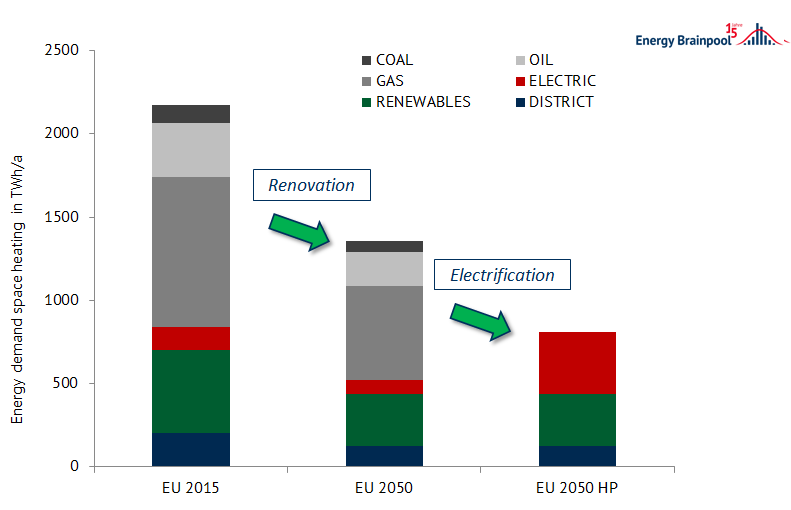 European household demand for space heating in 2015, in a renovation scenario and a subsequent electrification scenario