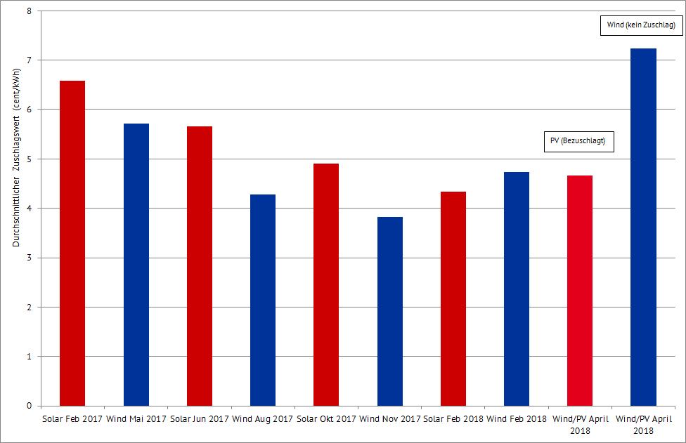 Ausschreibungsergebnisse für Wind und PV seit 2017 und der gemeinsamen Ausschreibung für Wind und PV im April 2018