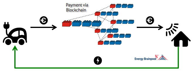 Payment via Blockchain in e-mobility