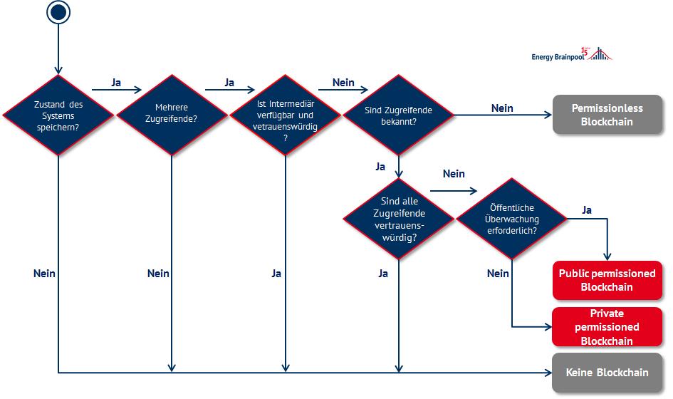 Entscheidungsbaum für Anwendung der Blockchain (nach ETH Zürich)