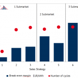 Contribution margins and number of cycles for different marketing strategies (2017, own calculation)