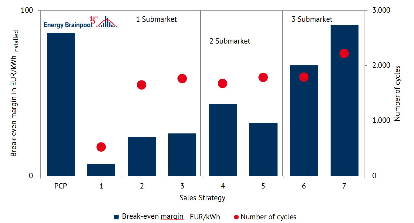 Figure 1: Contribution margins and number of cycles for different marketing strategies (2017, own calculation)