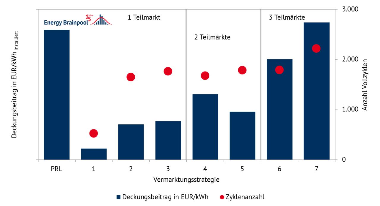 Abbildung 1: Deckungsbeiträge und Zyklenanzahl für unterschiedliche Vermarktungsstrategien (2017, eigene Berechnung/Quelle: Energy Brainpool)