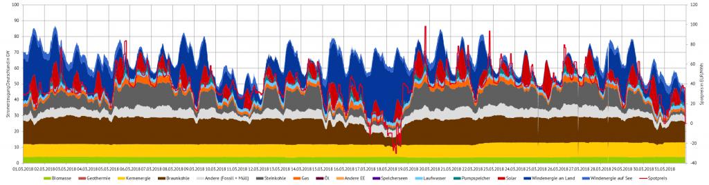 Abbildung 2: Stromerzeugung und Spotpreise im März 2018 in Deutschland
