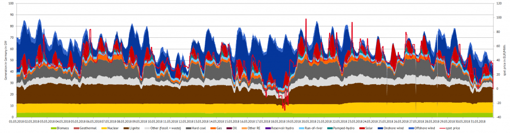 Figure 2: Power generation and spot prices in Germany in March 2018