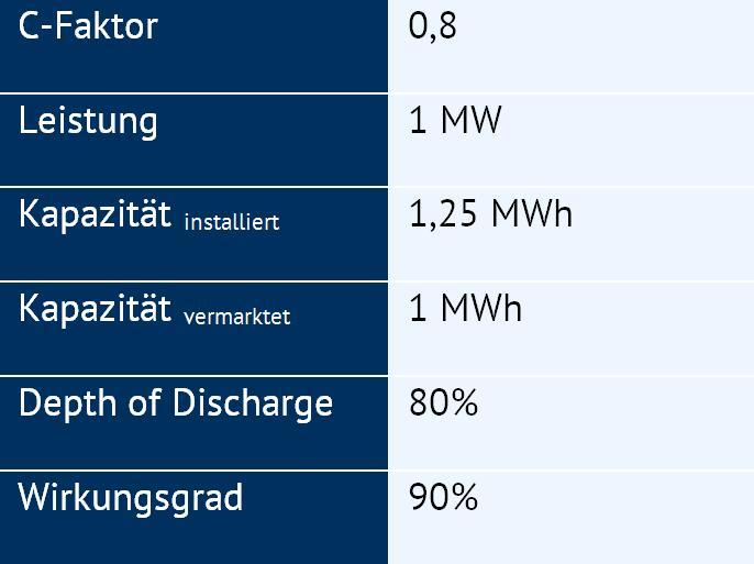 Tabelle 1: Technische Parameter für Fallbeispiel (Quelle: Energy Brainpool)