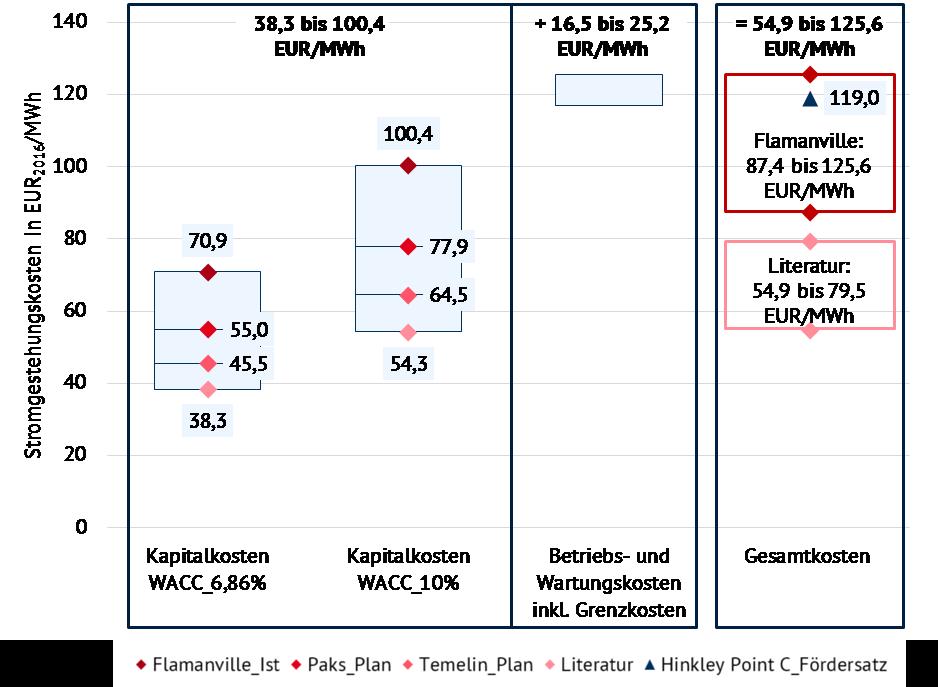 Kostenkomponenten von Kernkraftwerken in der Bandbreite aktueller europäischer Kernkraftprojekte und einer Literaturrecherche bezogen auf 6.500 Vollbenutzungsstunden und 50 Jahre Lebensdauer (Quelle: Energy Brainpool)