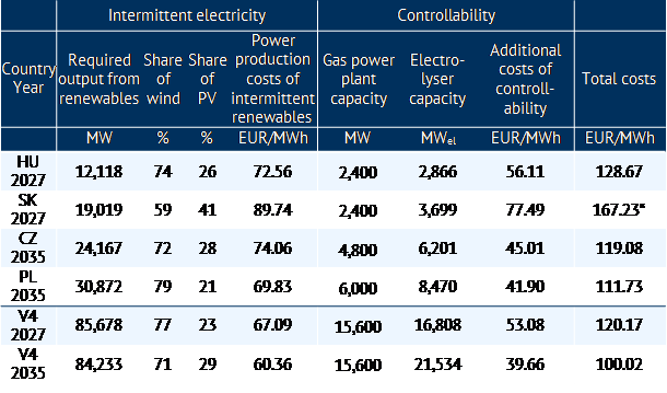 Cost-optimised dimensioning of the CRE power plants in Visegrad countries for two selected years [Source: own calculation in April 2018] *) Due to very limited experience with wind power in Slovakia, actual wind potential has not been sufficiently studied and a very low level of potential has been assumed in these calculations.