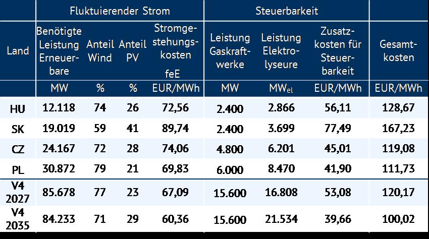 Ergebnisse der Optimierung für die einzelnen Staaten sowie als Visegrád-Gruppe für zwei Betrachtungsjahre [Quelle: eigene Berechnung im April 2018] *) Aufgrund sehr begrenzter Erfahrungen mit Windkraft in der Slowakei ist das tatsächliche Windpotenzial noch nicht hinreichend untersucht, in diesen Berechnungen ist ein sehr niedriges Potenzial angenommen.