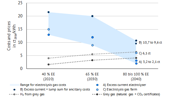 "Future development of production costs of electrolysis gas for three operating cases A, B and C and costs for the use of fossil natural gas including CO2 certificates (""grey gas"") according to World Energy Outlook 2017 ""Sustainable Development"""