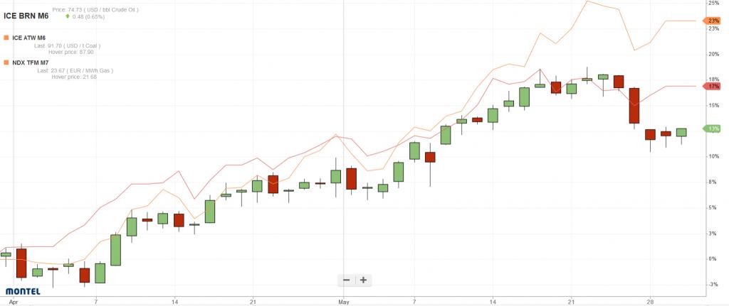 Relative Preisentwicklung von Öl (Brent; Candle Sticks), Gas (TTF; orange) und Kohle (ICE; rot) für Lieferung in Dezember 2018 im April und Mai 2018